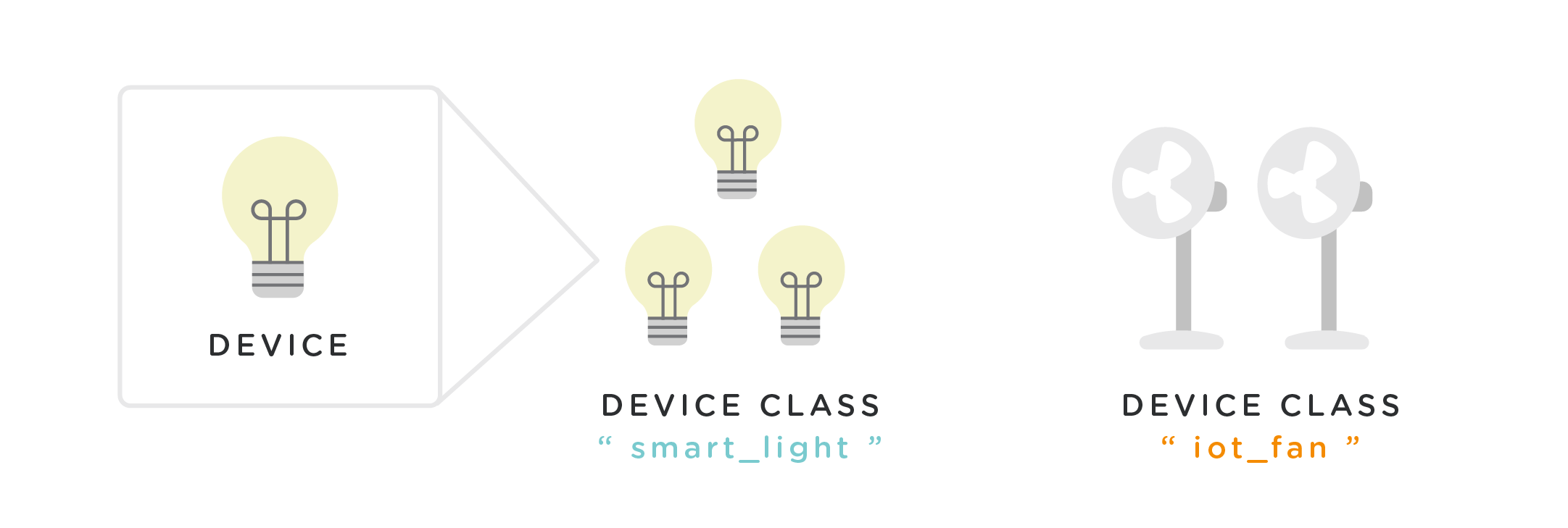Diagram - Device and Device Classes